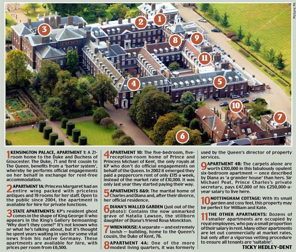Kensington Palace (Source: DailyMail)