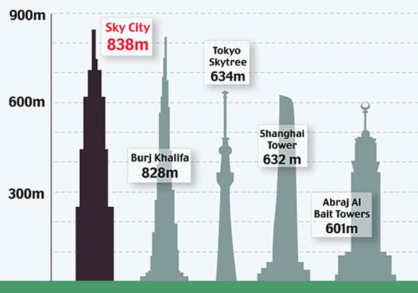 Construction of World's Tallest Skyscraper Extended from 90 to 210 Days